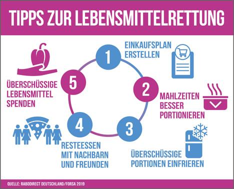 """Quelle: """"obs/RaboDirect Deutschland"""""""