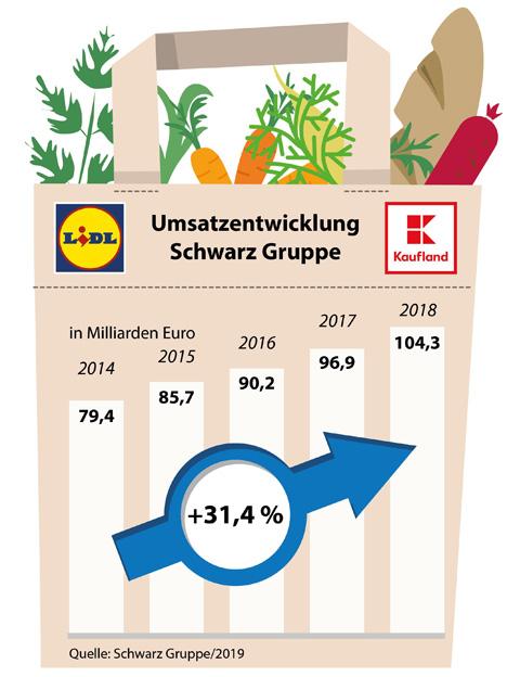 Bild © obs/Schwarz Dienstleistung KG/Schwarz Gruppe 2019