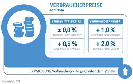 Grafik Verbraucherpreise Foto © BLE