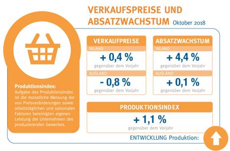Konsumklima und Verbraucherpreise. Quelle: BVE