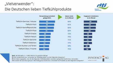 """Grafik Studie Tiefkühlprodukte 2019. Quelle: """"obs/Deutsches Tiefkühlinstitut e.V."""""""