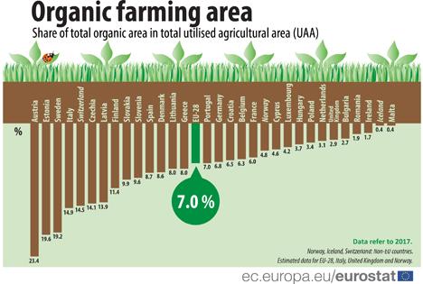 Bild © Eurostat