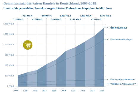 Infografik. Quelle: Forum Fairer Handel e.V.
