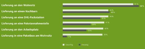 Grafik. Quelle: GS1 Germany GmbH