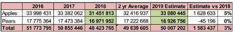 Tabelle: Kernobstexportschätzung (12,5-kg-Kartons entsprechend)