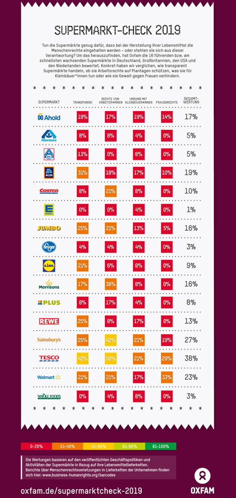 Quelle: Oxfam Supermarkt-Check 2019 International
