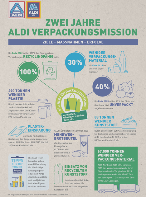 """Factsheet """"Zwei Jahre ALDI Verpackungsmission"""". Foto ©  """"obs/ALDI"""""""