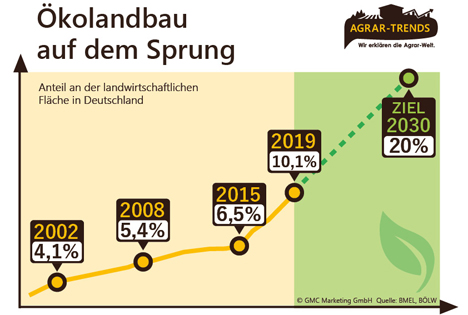 Inforgrafik Foto © obs/Agrar-Trends.de