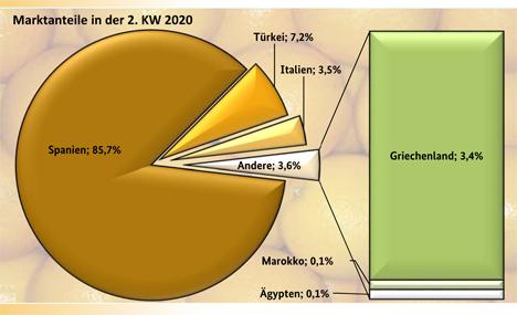 Grafik BLE-Marktbericht KW 2/ 20
