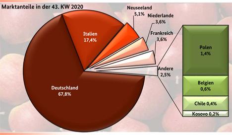 Grafik BLE-Marktbericht KW 43/ 20 Apfel