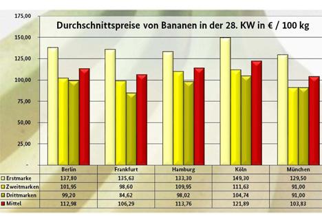 Infografik BLE-Marktbericht KW 28