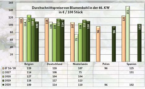 Grafik  BLE Markt- und Preisbericht 46 KW 2020