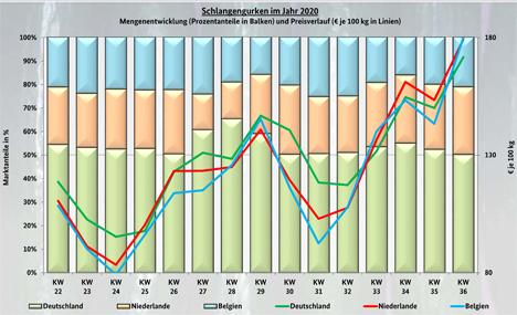 Grafik BLE-Marktbericht KW 36/ 20