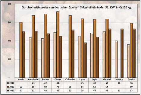 Grafik BLE-Kartoffelmarktbericht KW 31/ 20l