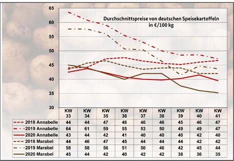 Grafik BLE-Kartoffelmarktbericht KW 41/ 20