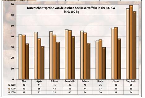 GRafik BLE-Kartoffelmarktbericht KW 44/ 20