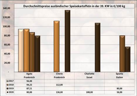Grafik BLE-Kartoffelmarktbericht KW 39/ 20