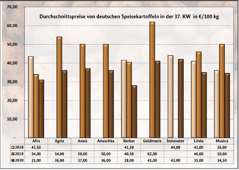 Grafik BLE-Kartoffelmarktbericht KW 37/ 20