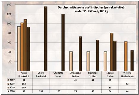 Grafik BLE-Kartoffelmarktbericht KW 35/ 20