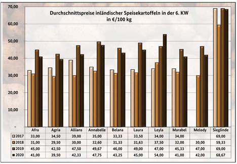 Grafik BLE-Kartoffelmarktbericht KW 6/ 20