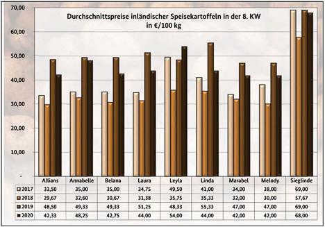 Grafik BLE-Kartoffelmarktbericht KW 8/ 20