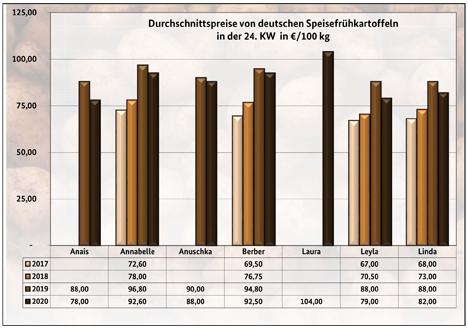 Grafik BLE-Kartoffelmarktbericht KW 24