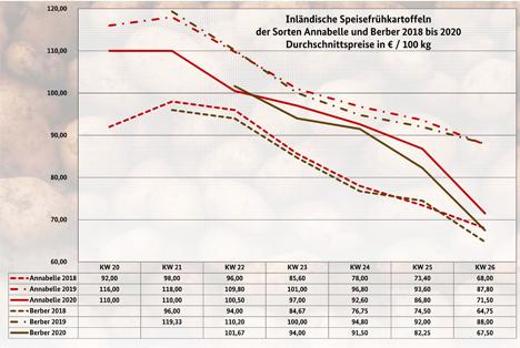Grafik BLE-Kartoffelmarktbericht KW 26/ 20
