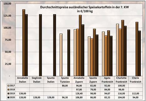 Grafik BLE-Kartoffelmarktbericht KW 7