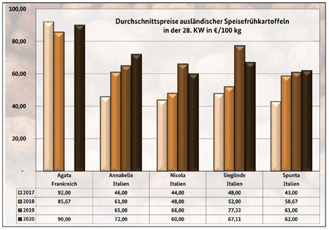 GRafik BLE-Kartoffelmarktbericht KW 28/ 20