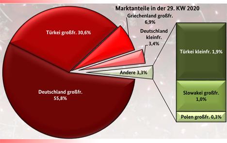 Grafik BLE-Marktbericht KW 29/ 20