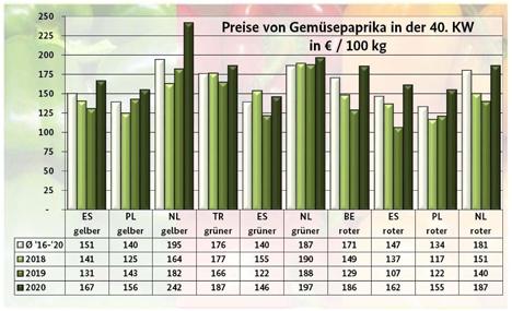 Grafik BLE-Marktbericht KW 40/ 20