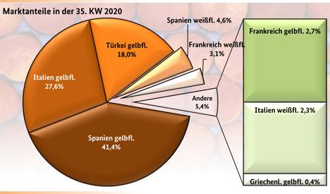 GRafik BLE-Marktbericht KW 35/20 Pfirsiche