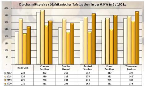 Grafik BLE-Marktbericht KW 6/ 20