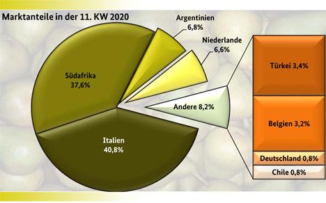 Grafik BLE-Marktbericht KW 11/ 20