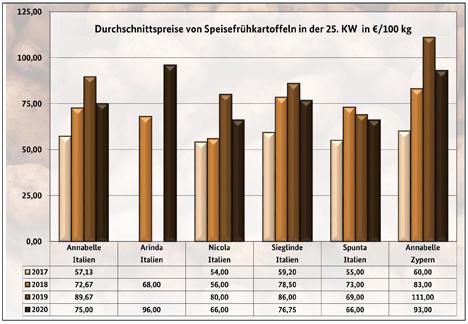 Grafik BLE-Kartoffelmarktbericht KW 25/ 20