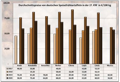 Grafik BLE-Kartoffelmarktbericht KW 27/ 20