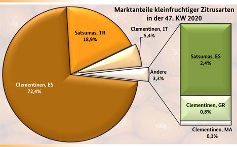 Grafik BLE-Marktbericht KW 47/ 20 Kleinfruchtige Zitrusfrüchte