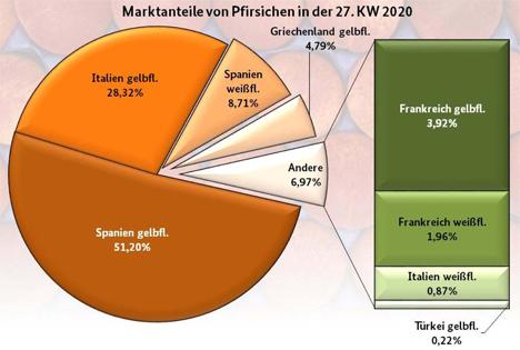 Infografik BLE-Marktbericht KW 27 2020: Marktanteile von Pfirsiche