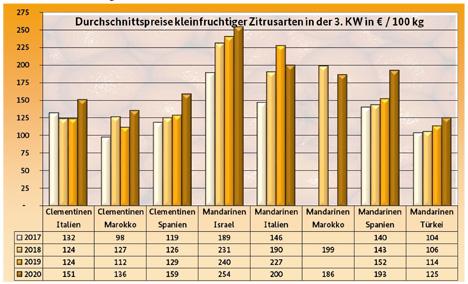 Grafik BLE-Marktbericht KW 3/ 20