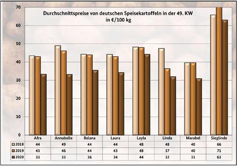 Ggrafik BLE-Kartoffelmarktbericht KW 49/ 20