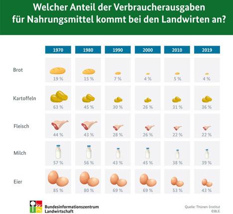Quelle: Thünen-Institut/BLE