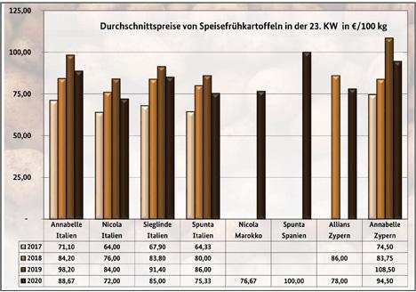 Grafik BLE-Kartoffelmarktbericht KW 23/ 20