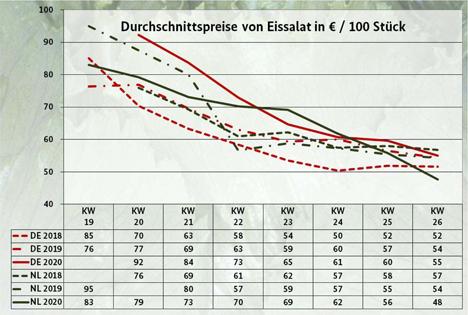 Infografik BLE-Marktbericht KW 26/ 20