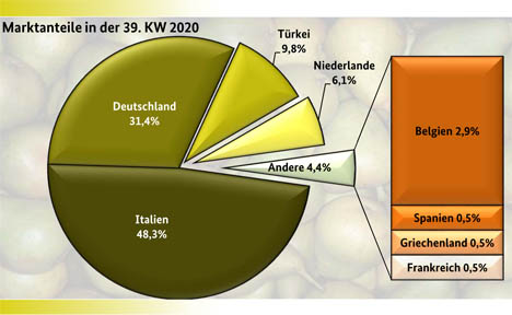 Grafik BLE Markt- und Preisbericht 39 KW 2020