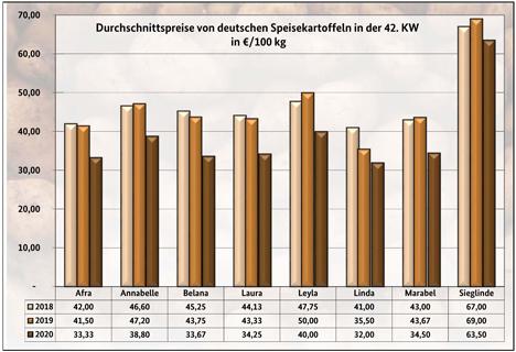 Grafik BLE-Kartoffelmarktbericht KW 42/ 20