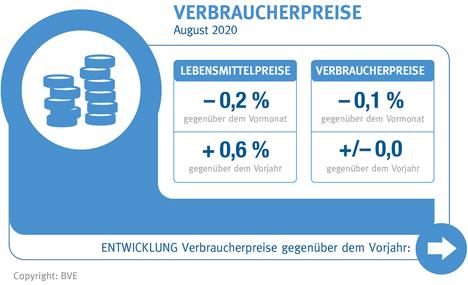 Verbraucherpreise. Bild © BVE