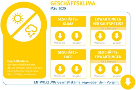 Ausblick: Geschäftsklima - Grafik © BVE