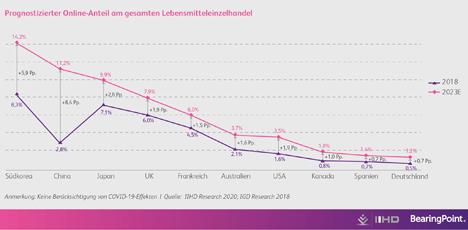 """Infografik """"Prognostizierter Online-Anteil am gesamten Lebensmitteleinzelhandel"""". Bildquelle © BearingPoint GmbH"""