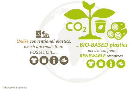 Foto © European Bioplastics