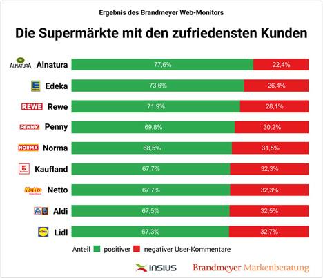 """Brandmeyer Web-Monitor: Die Supermärkte mit den zufriedensten Kunden. Foto © """"obs/Brandmeyer Markenberatung"""""""